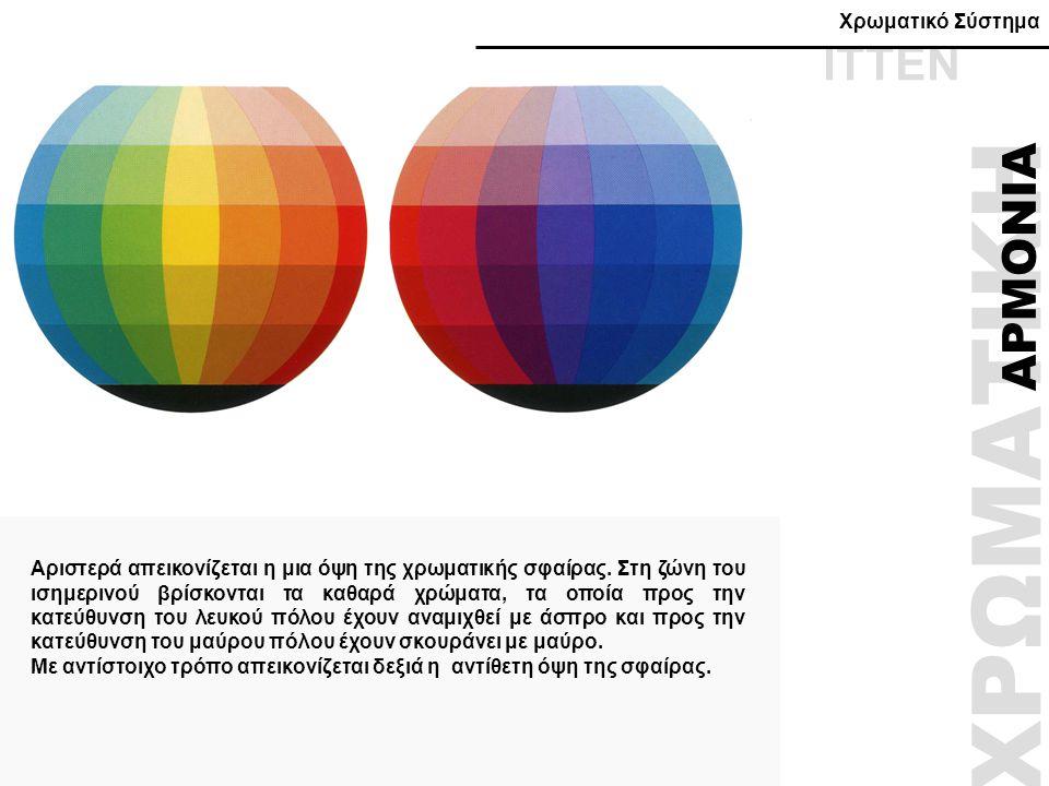 ΧΡΩΜΑΤΙΚΗ ΑΡΜΟΝΙΑ Αριστερά απεικονίζεται η μια όψη της χρωματικής σφαίρας. Στη ζώνη του ισημερινού βρίσκονται τα καθαρά χρώματα, τα οποία προς την κατ