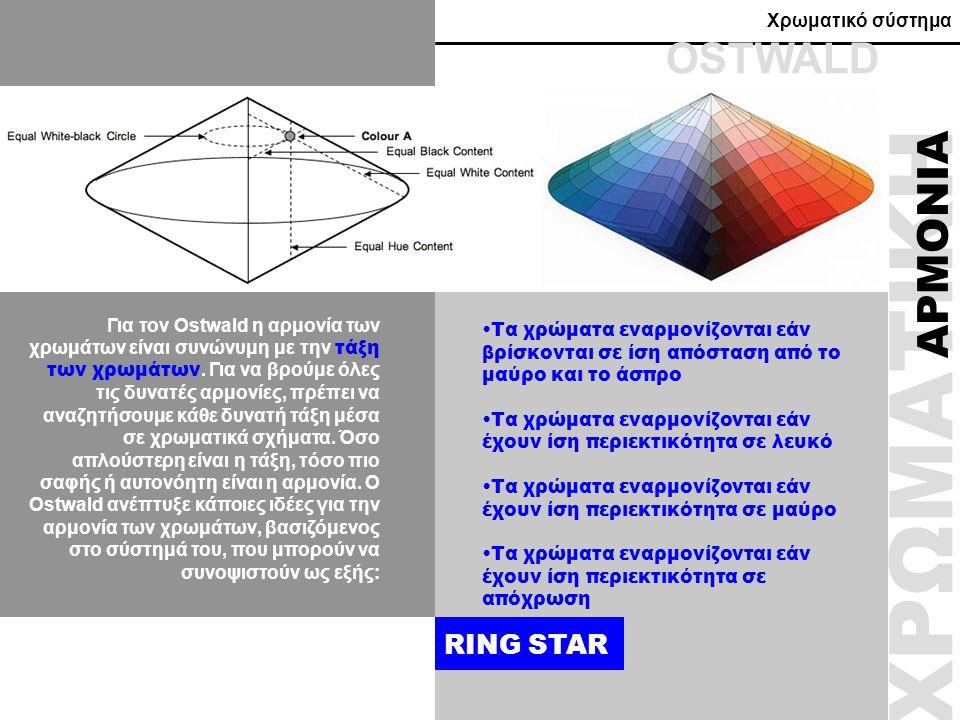 Χρωματικό σύστημα Για τον Ostwald η αρμονία των χρωμάτων είναι συνώνυμη με την τάξη των χρωμάτων. Για να βρούμε όλες τις δυνατές αρμονίες, πρέπει να α