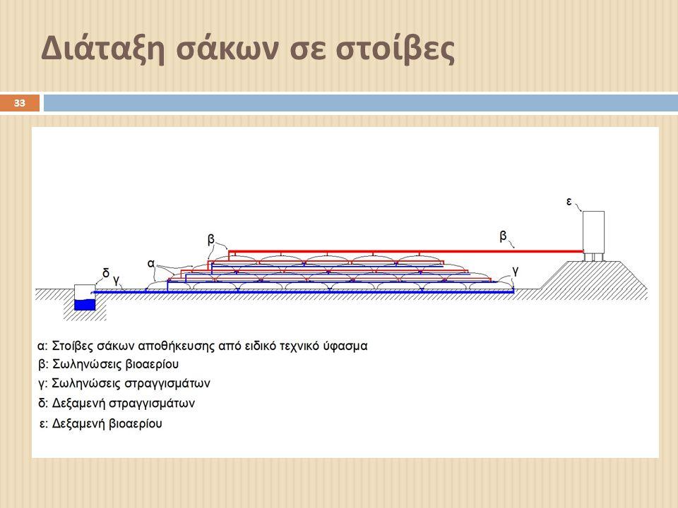 Διάταξη σάκων σε στοίβες 33
