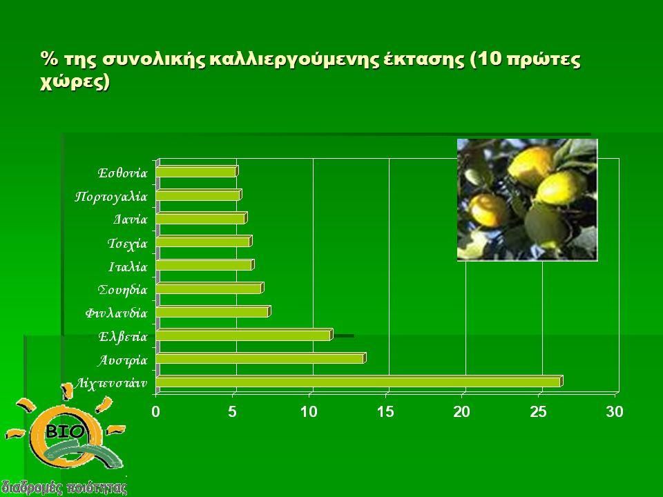 Συνολικές εκτάσεις καλλιεργειών βιολογικής παραγωγής στην Ελλάδα την δεκαετία 1995-2005