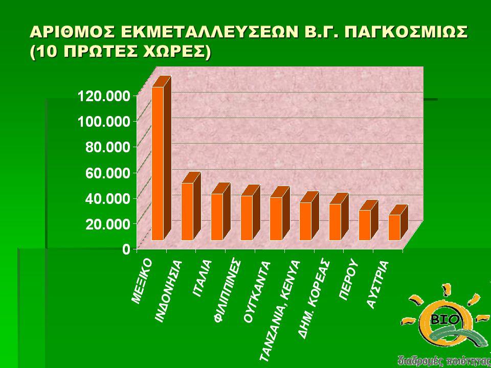 % ΚΑΛΛΙΕΡΓΟΥΜΕΝΗΣ ΕΚΤΑΣΗΣ (B.Γ.)/ ανά Ήπειρο Αφρική 3% Β.
