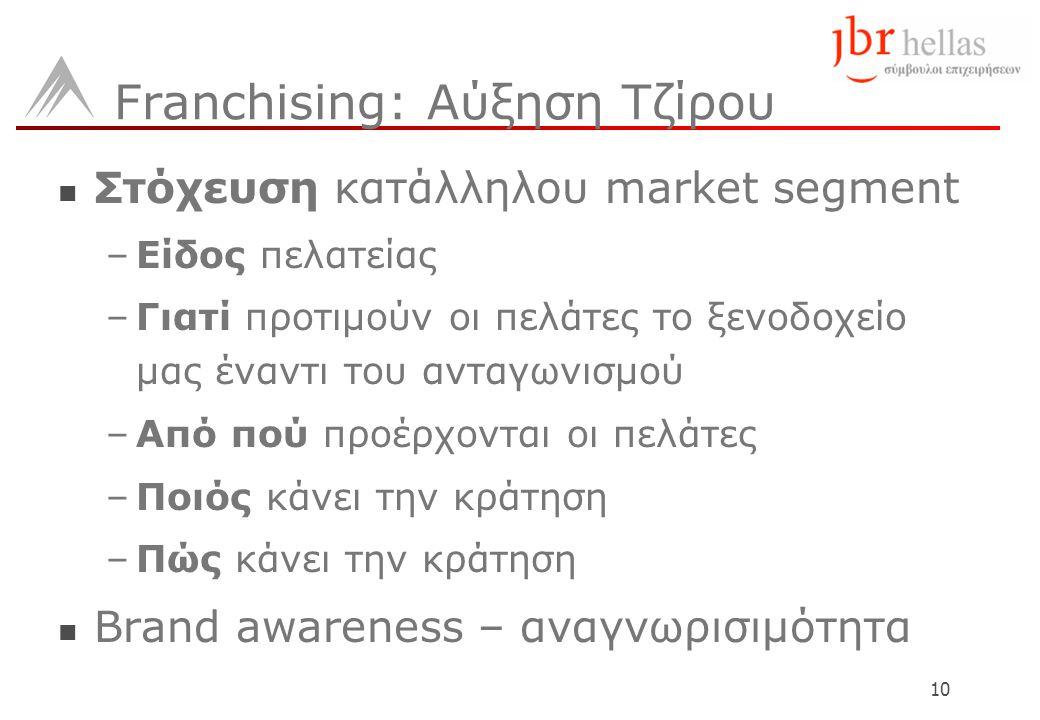 10 Franchising: Αύξηση Τζίρου  Στόχευση κατάλληλου market segment –Είδος πελατείας –Γιατί προτιμούν οι πελάτες το ξενοδοχείο μας έναντι του ανταγωνισμού –Από πού προέρχονται οι πελάτες –Ποιός κάνει την κράτηση –Πώς κάνει την κράτηση  Brand awareness – αναγνωρισιμότητα