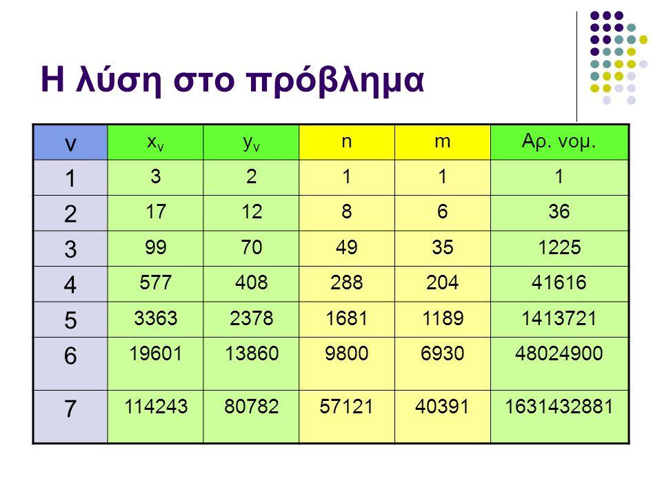 Η λύση στο πρόβλημα ν xνxν yνyν nmΑρ. νομ. 1 32111 2 17128636 3 997049351225 4 57740828820441616 5 33632378168111891413721 6 1960113860980069304802490