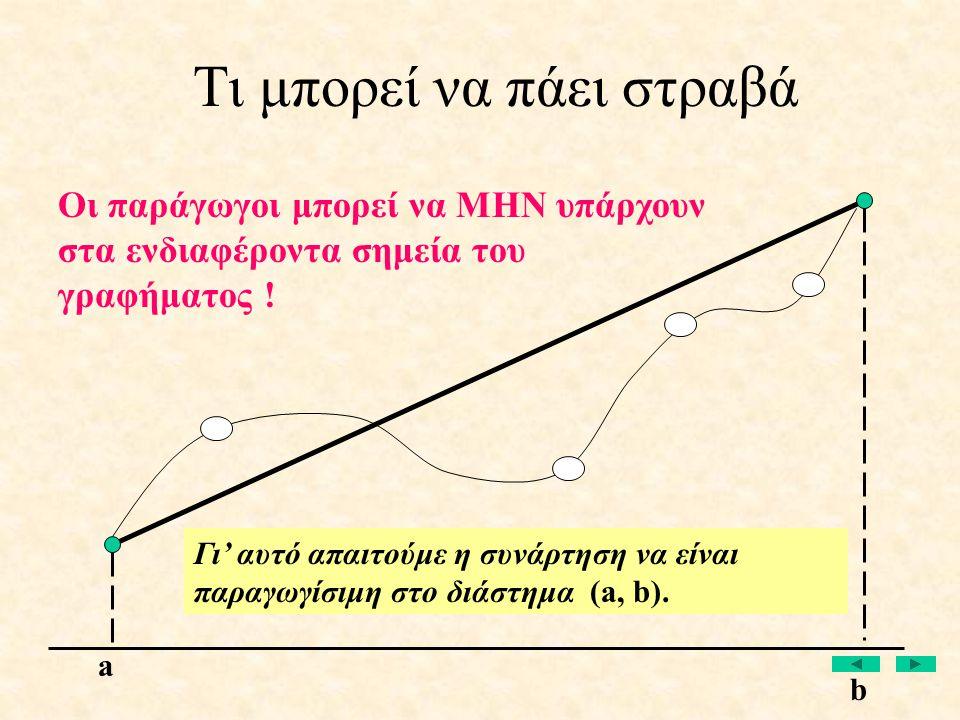 Οι παράγωγοι μπορεί να ΜΗΝ υπάρχουν στα ενδιαφέροντα σημεία του γραφήματος ! Γι' αυτό απαιτούμε η συνάρτηση να είναι παραγωγίσιμη στο διάστημα (a, b).