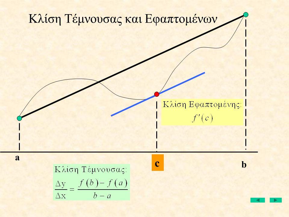 Κλίση Τέμνουσας και Εφαπτομένων a b c