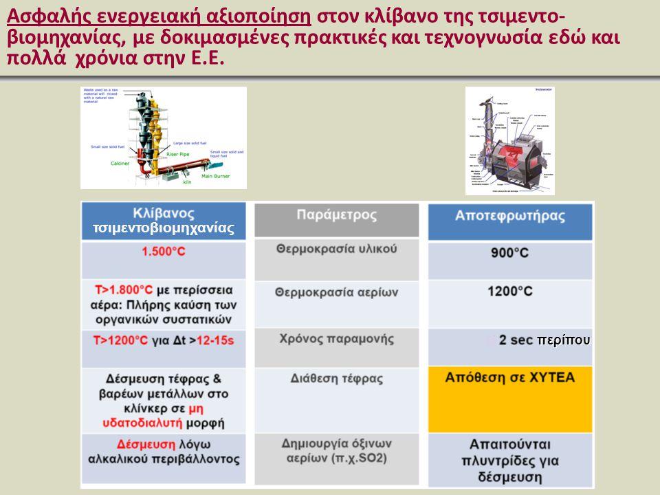 Ασφαλής ενεργειακή αξιοποίηση στον κλίβανο της τσιμεντο- βιομηχανίας, με δοκιμασμένες πρακτικές και τεχνογνωσία εδώ και πολλά χρόνια στην Ε.Ε. τσιμεντ