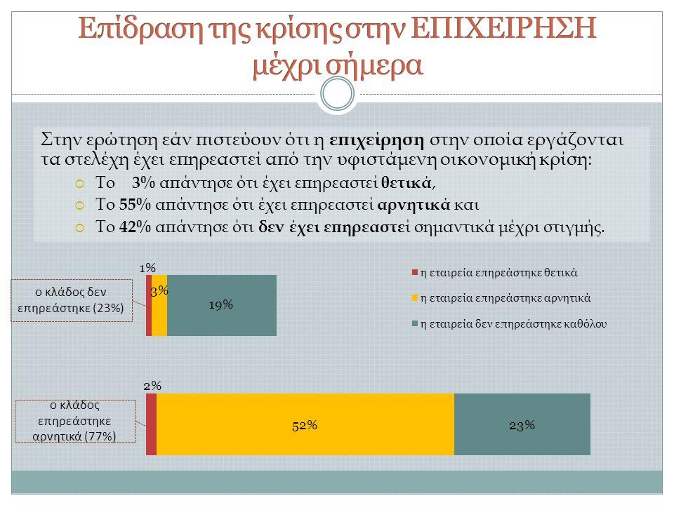 Στην ερώτηση εάν πιστεύουν ότι η επιχείρηση στην οποία εργάζονται τα στελέχη έχει επηρεαστεί από την υφιστάμενη οικονομική κρίση:  Το 3% απάντησε ότι έχει επηρεαστεί θετικά,  Το 55% απάντησε ότι έχει επηρεαστεί αρνητικά και  Το 42% απάντησε ότι δεν έχει επηρεαστε ί σημαντικά μέχρι στιγμής.