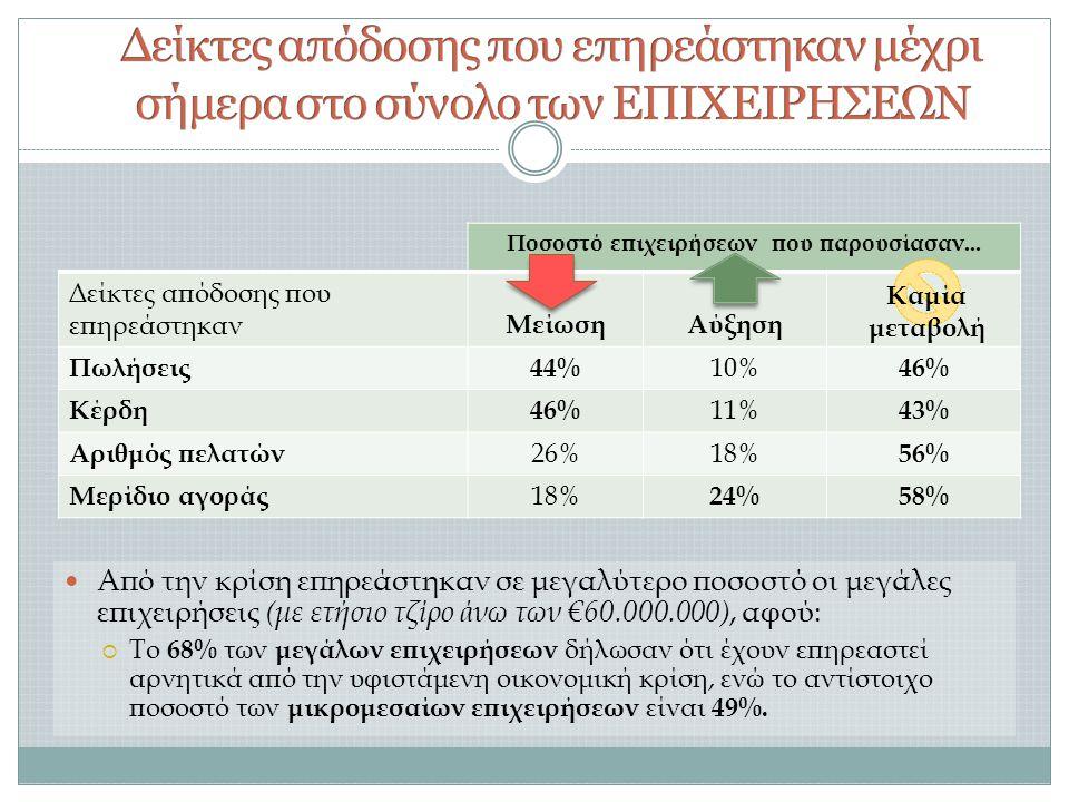  Από την κρίση επηρεάστηκαν σε μεγαλύτερο ποσοστό οι μεγάλες επιχειρήσεις (με ετήσιο τζίρο άνω των €60.000.000), αφού:  Το 68% των μεγάλων επιχειρήσεων δήλωσαν ότι έχουν επηρεαστεί αρνητικά από την υφιστάμενη οικονομική κρίση, ενώ το αντίστοιχο ποσοστό των μικρομεσαίων επιχειρήσεων είναι 49%.