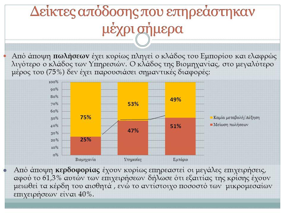  Από άποψη πωλήσεων έχει κυρίως πληγεί ο κλάδος του Εμπορίου και ελαφρώς λιγότερο ο κλάδος των Υπηρεσιών.