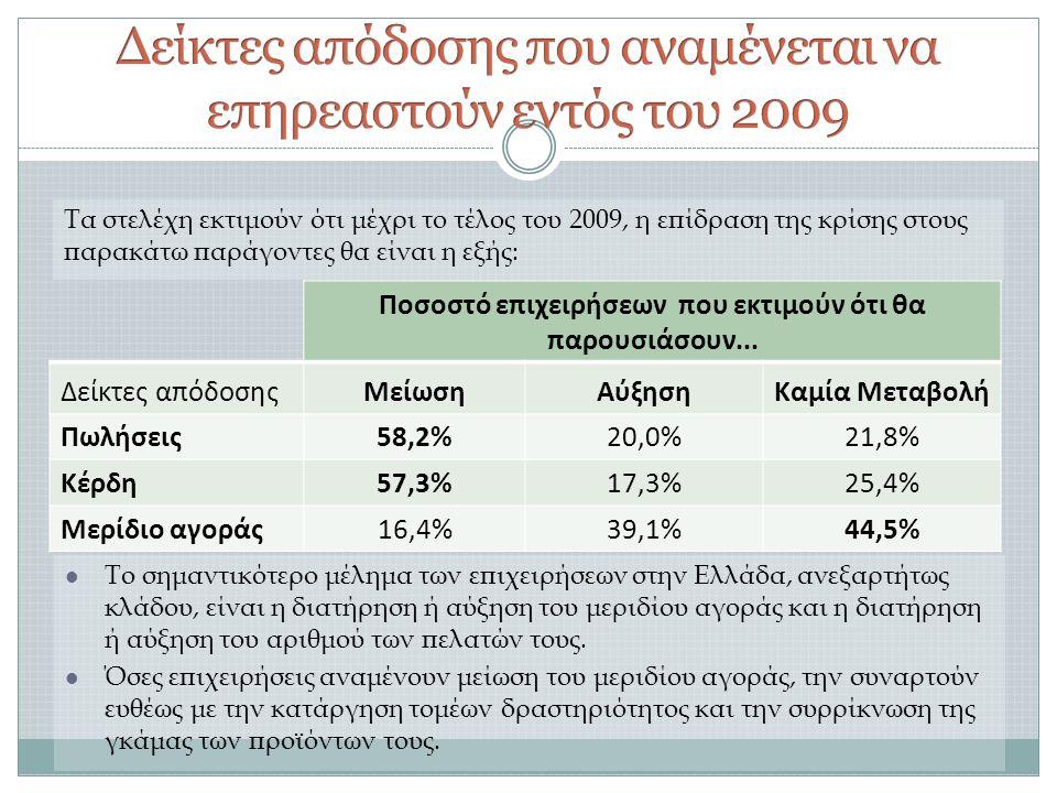 Τα στελέχη εκτιμούν ότι μέχρι το τέλος του 2009, η επίδραση της κρίσης στους παρακάτω παράγοντες θα είναι η εξής:  Το σημαντικότερο μέλημα των επιχειρήσεων στην Ελλάδα, ανεξαρτήτως κλάδου, είναι η διατήρηση ή αύξηση του μεριδίου αγοράς και η διατήρηση ή αύξηση του αριθμού των πελατών τους.
