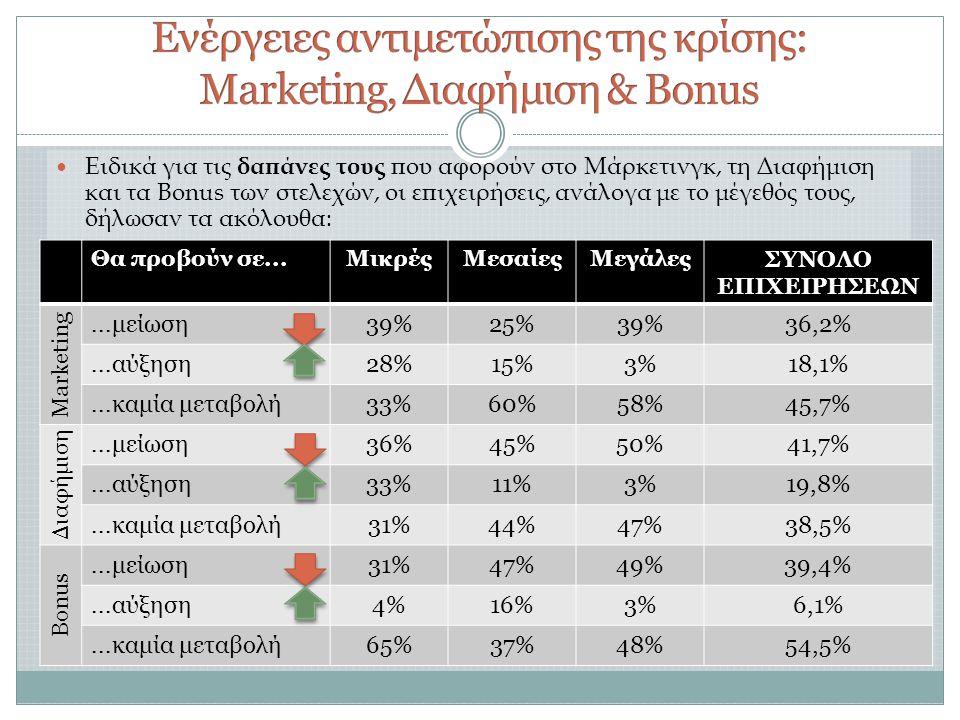 Θα προβούν σε...ΜικρέςΜεσαίεςΜεγάλεςΣΥΝΟΛΟ ΕΠΙΧΕΙΡΗΣΕΩΝ Marketing...μείωση39%25%39%36,2%...αύξηση28%15%3%18,1%...καμία μεταβολή33%60%58%45,7% Διαφήμιση...μείωση36%45%50%41,7%...αύξηση33%11%3%19,8%...καμία μεταβολή31%44%47%38,5% Bonus...μείωση31%47%49%39,4%...αύξηση4%16%3%6,1%...καμία μεταβολή65%37%48%54,5%  Ειδικά για τις δαπάνες τους που αφορούν στο Μάρκετινγκ, τη Διαφήμιση και τα Bonus των στελεχών, οι επιχειρήσεις, ανάλογα με το μέγεθός τους, δήλωσαν τα ακόλουθα: