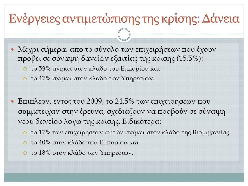  Μέχρι σήμερα, από το σύνολο των επιχειρήσεων που έχουν προβεί σε σύναψη δανείων εξαιτίας της κρίσης (15,5%):  το 53% ανήκει στον κλάδο του Εμπορίου και  το 47% ανήκει στον κλάδο των Υπηρεσιών.
