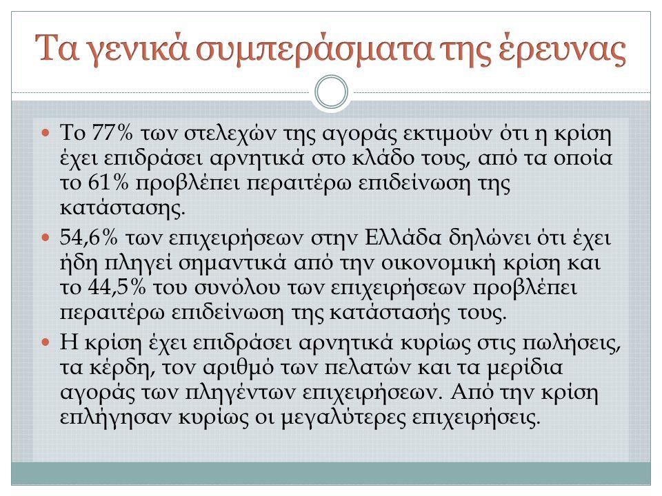  Το 77% των στελεχών της αγοράς εκτιμούν ότι η κρίση έχει επιδράσει αρνητικά στο κλάδο τους, από τα οποία το 61% προβλέπει περαιτέρω επιδείνωση της κατάστασης.