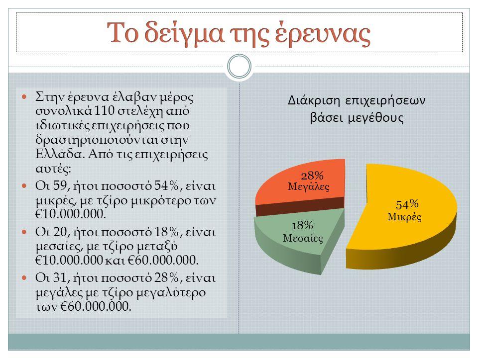Διάκριση επιχειρήσεων βάσει μεγέθους  Στην έρευνα έλαβαν μέρος συνολικά 110 στελέχη από ιδιωτικές επιχειρήσεις που δραστηριοποιούνται στην Ελλάδα.