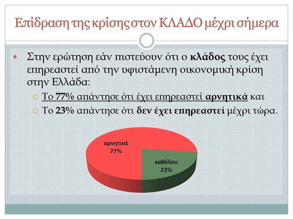  Στην ερώτηση εάν πιστεύουν ότι ο κλάδος τους έχει επηρεαστεί από την υφιστάμενη οικονομική κρίση στην Ελλάδα:  Το 77% απάντησε ότι έχει επηρεαστεί αρνητικά και  Το 23% απάντησε ότι δεν έχει επηρεαστεί μέχρι τώρα.