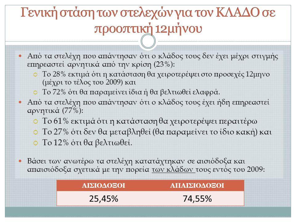  Από τα στελέχη που απάντησαν ότι ο κλάδος τους δεν έχει μέχρι στιγμής επηρεαστεί αρνητικά από την κρίση (23%):  Το 28% εκτιμά ότι η κατάσταση θα χειροτερέψει στο προσεχές 12μηνο (μέχρι το τέλος του 2009) και  Το 72% ότι θα παραμείνει ίδια ή θα βελτιωθεί ελαφρά.