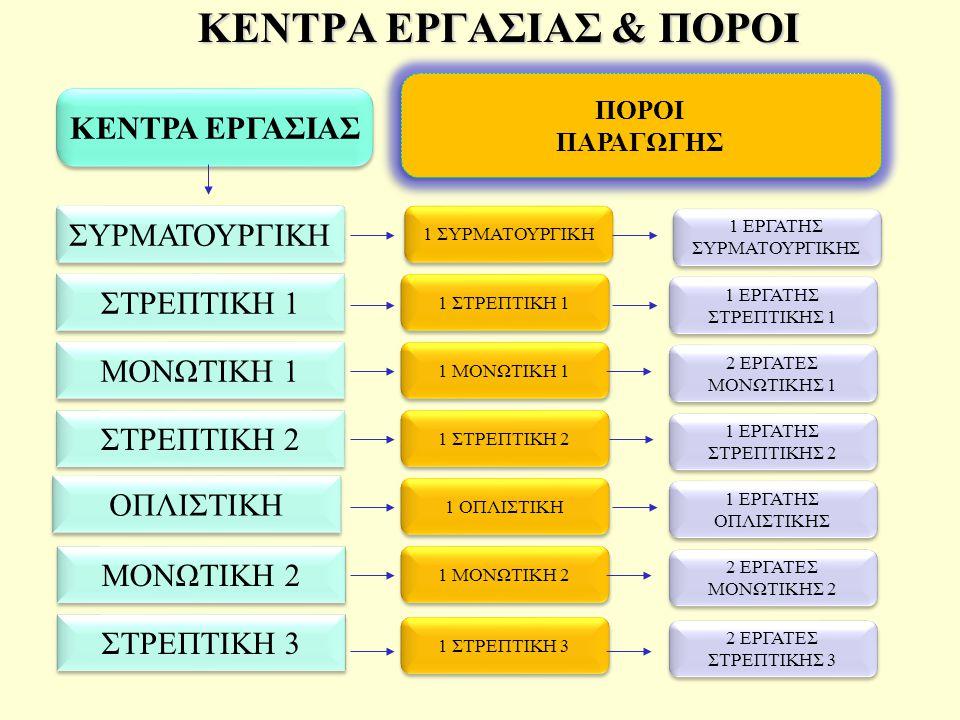 ΣΥΡΜΑΤΟΥΡΓΙΚΗ ΣΤΡΕΠΤΙΚΗ 1 ΣΤΡΕΠΤΙΚΗ 2 1 ΣΥΡΜΑΤΟΥΡΓΙΚΗ 1 ΜΟΝΩΤΙΚΗ 1 1 ΜΟΝΩΤΙΚΗ 2 1 ΟΠΛΙΣΤΙΚΗ ΠΟΡΟΙ ΠΑΡΑΓΩΓΗΣ ΠΟΡΟΙ ΠΑΡΑΓΩΓΗΣ ΜΟΝΩΤΙΚΗ 1 ΜΟΝΩΤΙΚΗ 2 ΣΤΡΕΠΤΙΚΗ 3 1 ΣΤΡΕΠΤΙΚΗ 1 1 ΣΤΡΕΠΤΙΚΗ 2 1 ΣΤΡΕΠΤΙΚΗ 3 1 ΕΡΓΑΤΗΣ ΣΥΡΜΑΤΟΥΡΓΙΚΗΣ 1 ΕΡΓΑΤΗΣ ΣΥΡΜΑΤΟΥΡΓΙΚΗΣ 2 ΕΡΓΑΤΕΣ ΜΟΝΩΤΙΚΗΣ 1 2 ΕΡΓΑΤΕΣ ΜΟΝΩΤΙΚΗΣ 1 2 ΕΡΓΑΤΕΣ ΜΟΝΩΤΙΚΗΣ 2 2 ΕΡΓΑΤΕΣ ΜΟΝΩΤΙΚΗΣ 2 1 ΕΡΓΑΤΗΣ ΟΠΛΙΣΤΙΚΗΣ 1 ΕΡΓΑΤΗΣ ΟΠΛΙΣΤΙΚΗΣ 1 ΕΡΓΑΤΗΣ ΣΤΡΕΠΤΙΚΗΣ 1 1 ΕΡΓΑΤΗΣ ΣΤΡΕΠΤΙΚΗΣ 1 1 ΕΡΓΑΤΗΣ ΣΤΡΕΠΤΙΚΗΣ 2 1 ΕΡΓΑΤΗΣ ΣΤΡΕΠΤΙΚΗΣ 2 2 ΕΡΓΑΤΕΣ ΣΤΡΕΠΤΙΚΗΣ 3 2 ΕΡΓΑΤΕΣ ΣΤΡΕΠΤΙΚΗΣ 3 ΚΕΝΤΡΑ ΕΡΓΑΣΙΑΣ ΚΕΝΤΡΑ ΕΡΓΑΣΙΑΣ & ΠΟΡΟΙ ΚΕΝΤΡΑ ΕΡΓΑΣΙΑΣ & ΠΟΡΟΙ ΟΠΛΙΣΤΙΚΗ