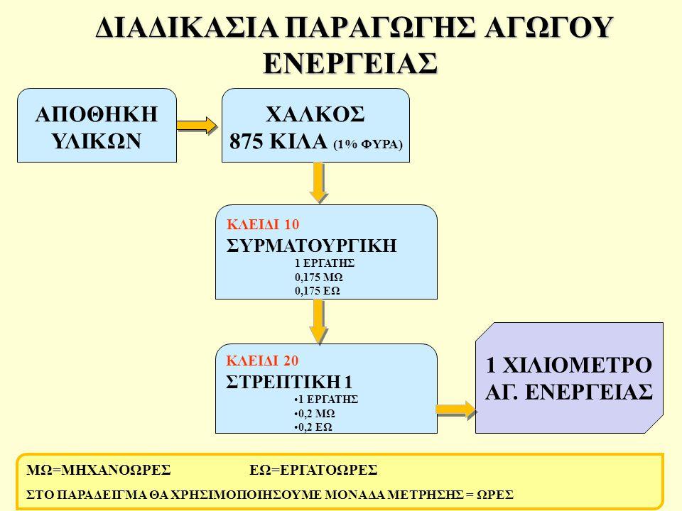 •Με το σειριακό φασεολόγιο κάθε πόρος χρησιμοποιείται σειριακά (αμέσως μετά την ολοκλήρωση του προηγούμενου).