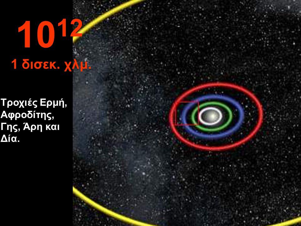 10 11 100 εκατ. χλμ. Τροχιές Γης και Αφροδίτης