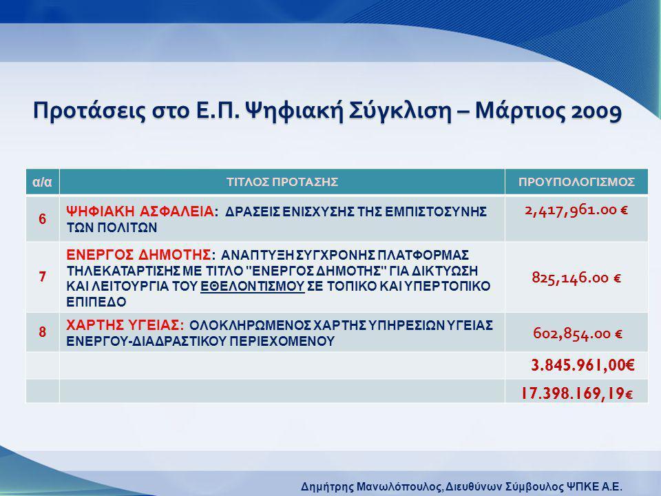 Δημήτρης Μανωλόπουλος, Διευθύνων Σύμβουλος ΨΠΚΕ A.E. Προτάσεις στο Ε. Π. Ψηφιακή Σύγκλιση – Μάρτιος 2009 α/α ΤΙΤΛΟΣ ΠΡΟΤΑΣΗΣΠΡΟΥΠΟΛΟΓΙΣΜΟΣ 6 ΨΗΦΙΑΚΗ Α