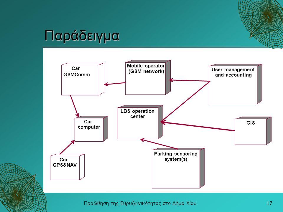 Προώθηση της Ευρυζωνικότητας στο Δήμο Χίου17 Παράδειγμα Car computer LBS operation center Car GSMComm Parking sensoring system(s ) Car GPS&NAV User ma