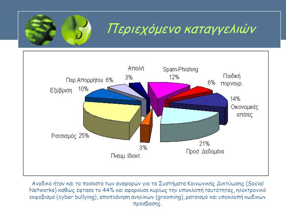 Περιεχόμενο καταγγελιών Ανοδικό ήταν και το ποσοστό των αναφορών για τα Συστήματα Κοινωνικής Δικτύωσης (Social Networks) καθώς έφτασε το 44% και αφορούσε κυρίως την υποκλοπή ταυτότητας, ηλεκτρονικό εκφοβισμό (cyber bullying), αποπλάνηση ανηλίκων (grooming), ρατσισμό και υποκλοπή κωδικών πρόσβασης.