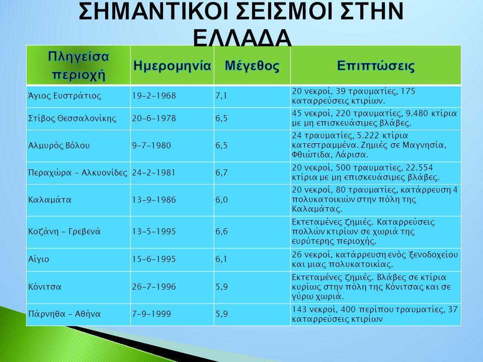 Άγιος Ευστράτιος19-2-19687,1 20 νεκροί, 39 τραυματίες, 175 καταρρεύσεις κτιρίων. Στίβος Θεσσαλονίκης20-6-19786,5 45 νεκροί, 220 τραυματίες, 9.480 κτίρ