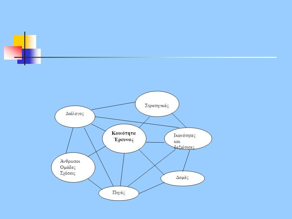 Κοινότητα Έρευνας Διάλογος Στρατηγικές Ικανότητες και δεξιότητες Πηγές Άνθρωποι Ομάδες Σχέσεις Δομές