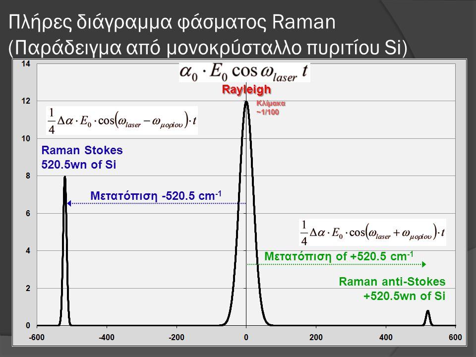 Πλήρες διάγραμμα φάσματος Raman (Παράδειγμα από μονοκρύσταλλο πυριτίου Si) Rayleigh Raman Stokes 520.5wn of Si Raman anti-Stokes +520.5wn of Si Μετατόπιση -520.5 cm -1 Μετατόπιση of +520.5 cm -1 Κλίμακα~1/100
