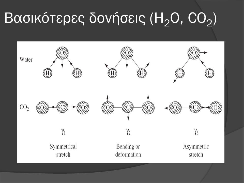 Βασικότερες δονήσεις (H 2 O, CO 2 )