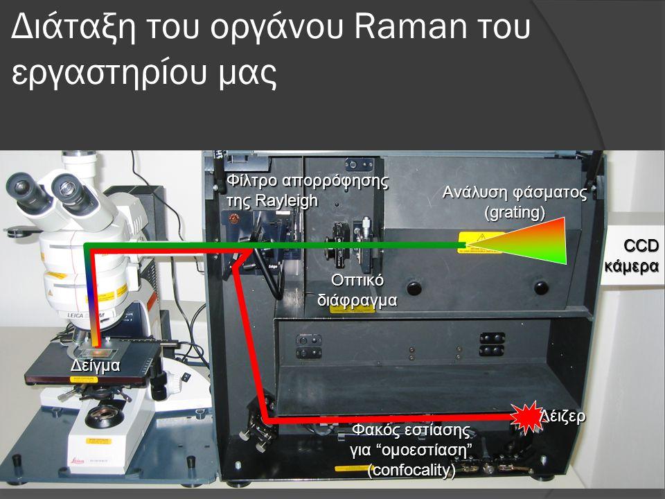 Διάταξη του οργάνου Raman του εργαστηρίου μας Φακός εστίασης για ομοεστίαση (confocality) Λέιζερ Φίλτρο απορρόφησης της Rayleigh Οπτικό διάφραγμα Ανάλυση φάσματος (grating) CCD κάμερα Δείγμα