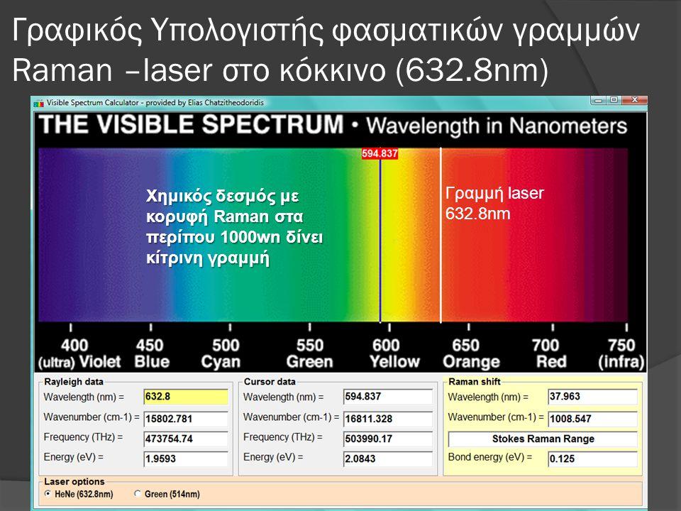 Γραφικός Υπολογιστής φασματικών γραμμών Raman –laser στο κόκκινο (632.8nm) Χημικός δεσμός με κορυφή Raman στα περίπου 1000wn δίνει κίτρινη γραμμή Γραμμή laser 632.8nm