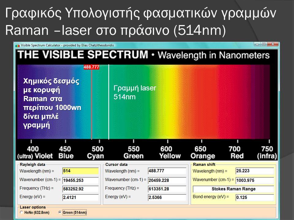 Γραφικός Υπολογιστής φασματικών γραμμών Raman –laser στο πράσινο (514nm) Χημικός δεσμός με κορυφή Raman στα περίπου 1000wn δίνει μπλέ γραμμή Γραμμή laser 514nm