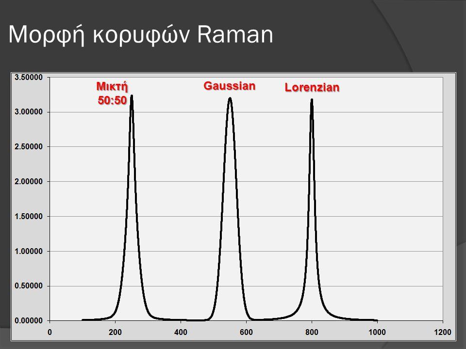 Μορφή κορυφών Raman Μικτή50:50 Gaussian Lorenzian