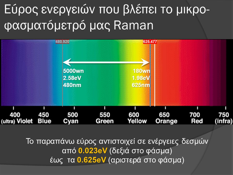 Εύρος ενεργειών που βλέπει το μικρο- φασματόμετρό μας Raman 5000wn 180wn 2.58eV 1.98eV 480nm 625nm 0.023eV 0.625eV Το παραπάνω εύρος αντιστοιχεί σε ενέργειες δεσμών από 0.023eV (δεξιά στο φάσμα) έως τα 0.625eV (αριστερά στο φάσμα)
