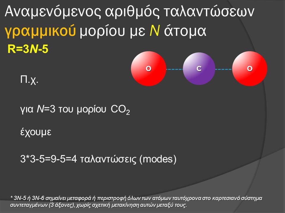 Αναμενόμενος αριθμός ταλαντώσεων γραμμικού μορίου με Ν άτομα R=3Ν-5 Π.χ. για Ν=3 του μορίου CO 2 έχουμε 3*3-5=9-5=4 ταλαντώσεις (modes)OOC * 3Ν-5 ή 3Ν
