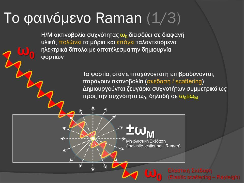Το φαινόμενο Raman (1/3) ω0ω0ω0ω0 ω0ω0ω0ω0 Ελαστική Σκέδαση (Elastic scattering – Rayleigh) Μη-ελαστική Σκέδαση (inelastic scattering – Raman) ±ω M Η/M ακτινοβολία συχνότητας ω 0 διεισδύει σε διαφανή υλικά, πολώνει τα μόρια και επάγει ταλαντευόμενα ηλεκτρικά δίπολα με αποτέλεσμα την δημιουργία φορτίων Τα φορτία, όταν επιταχύνονται ή επιβραδύνονται, παράγουν ακτινοβολία (σκέδαση / scattering).