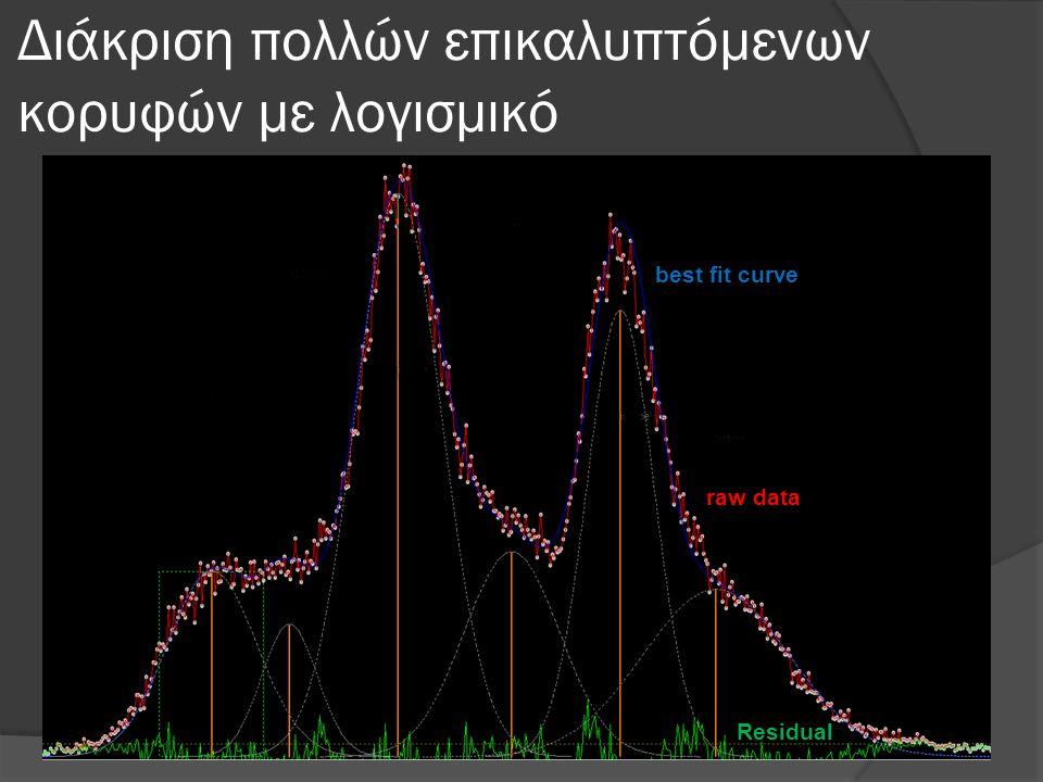 Διάκριση πολλών επικαλυπτόμενων κορυφών με λογισμικό raw data best fit curve Residual