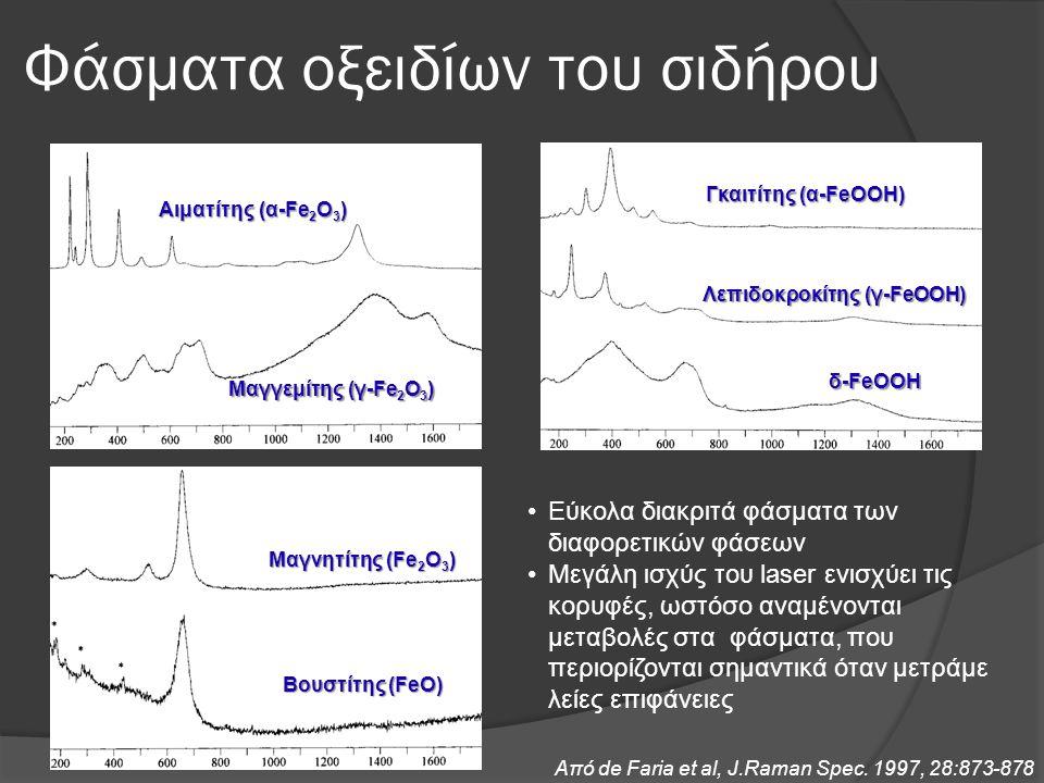 Φάσματα οξειδίων του σιδήρου Αιματίτης (α-Fe 2 O 3 ) Μαγγεμίτης (γ-Fe 2 O 3 ) Γκαιτίτης (α-FeΟOΗ) Λεπιδοκροκίτης (γ-FeΟOΗ) δ-FeΟOΗ Μαγνητίτης (Fe 2 Ο 3 ) Βουστίτης (FeΟ) •Εύκολα διακριτά φάσματα των διαφορετικών φάσεων •Μεγάλη ισχύς του laser ενισχύει τις κορυφές, ωστόσο αναμένονται μεταβολές στα φάσματα, που περιορίζονται σημαντικά όταν μετράμε λείες επιφάνειες Από de Faria et al, J.Raman Spec.