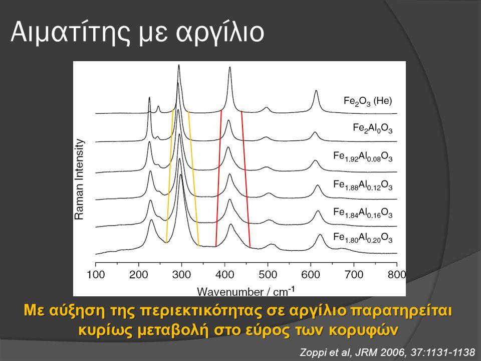 Αιματίτης με αργίλιο Με αύξηση της περιεκτικότητας σε αργίλιο παρατηρείται κυρίως μεταβολή στο εύρος των κορυφών Zoppi et al, JRM 2006, 37:1131-1138