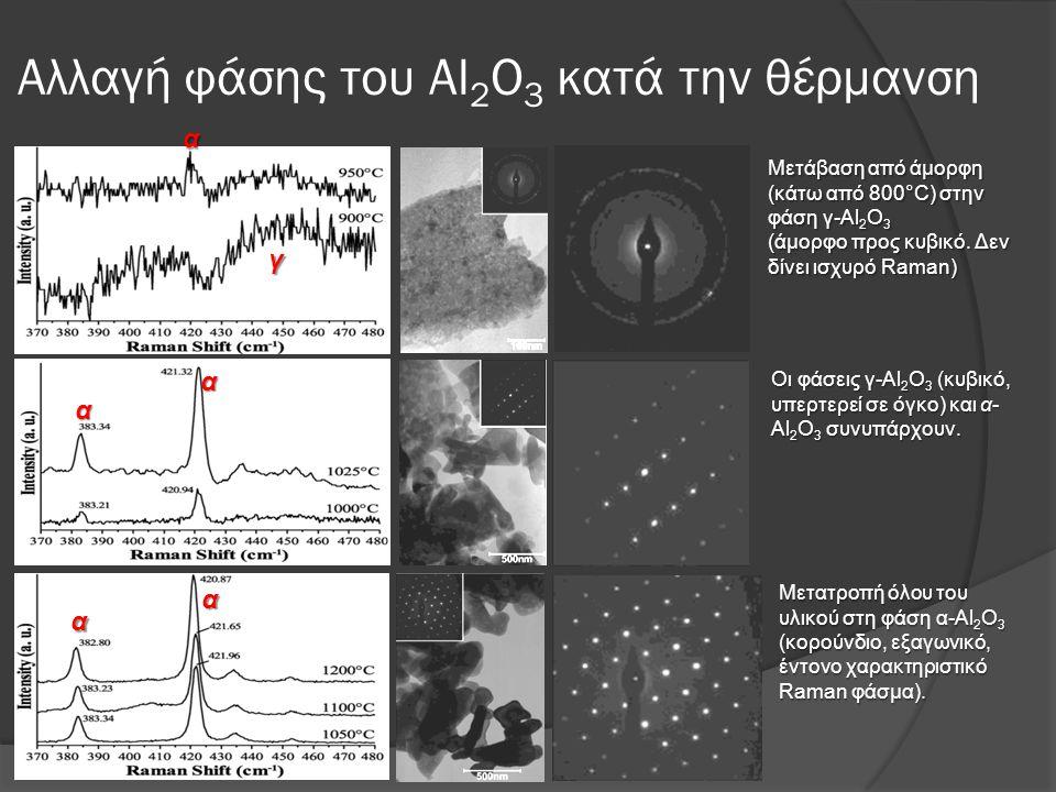Αλλαγή φάσης του Al 2 O 3 κατά την θέρμανση γ α α α α α Μετάβαση από άμορφη (κάτω από 800°C) στην φάση γ-Al 2 O 3 (άμορφο προς κυβικό. Δεν δίνει ισχυρ