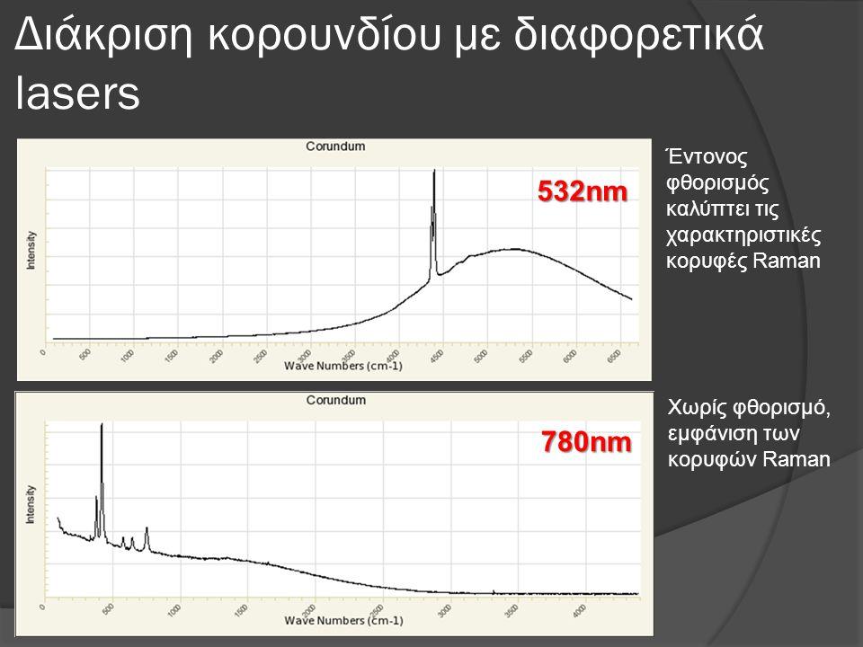 Διάκριση κορουνδίου με διαφορετικά lasers 780nm 532nm Έντονος φθορισμός καλύπτει τις χαρακτηριστικές κορυφές Raman Χωρίς φθορισμό, εμφάνιση των κορυφώ