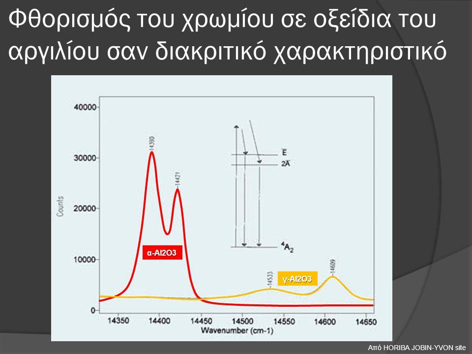 Φθορισμός του χρωμίου σε οξείδια του αργιλίου σαν διακριτικό χαρακτηριστικό α-Al2O3 γ-Al2O3 Από HORIBA JOBIN-YVON site