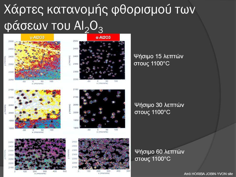 Χάρτες κατανομής φθορισμού των φάσεων του Al 2 O 3 α-Al2O3 γ-Al2O3 Ψήσιμο 15 λεπτών στους 1100°C Ψήσιμο 30 λεπτών στους 1100°C Ψήσιμο 60 λεπτών στους 1100°C Από HORIBA JOBIN-YVON site