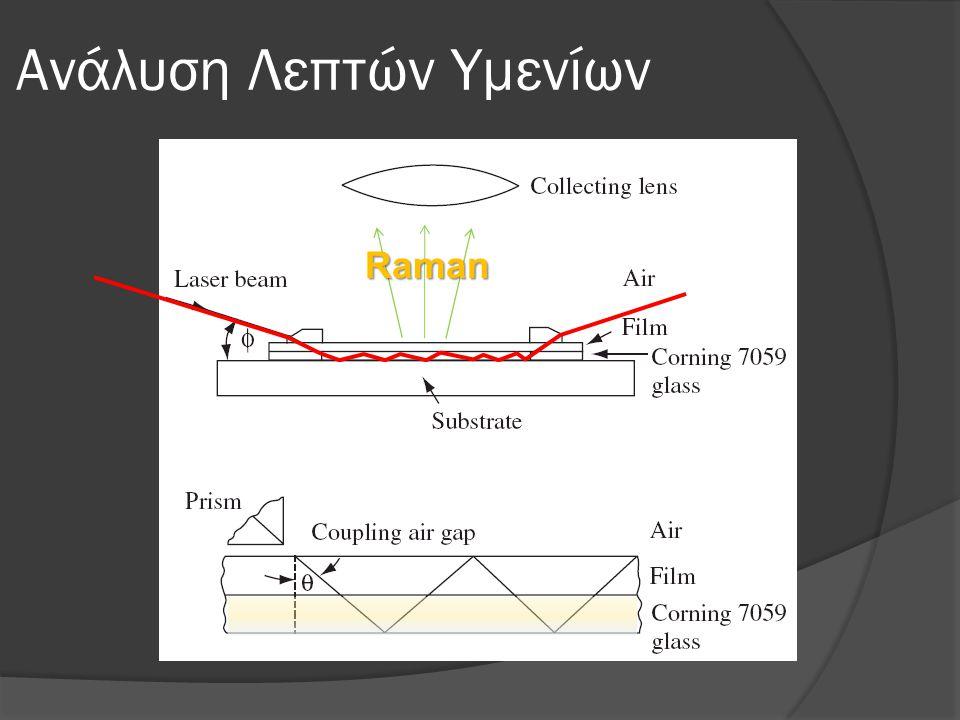 Ανάλυση Λεπτών Υμενίων Raman