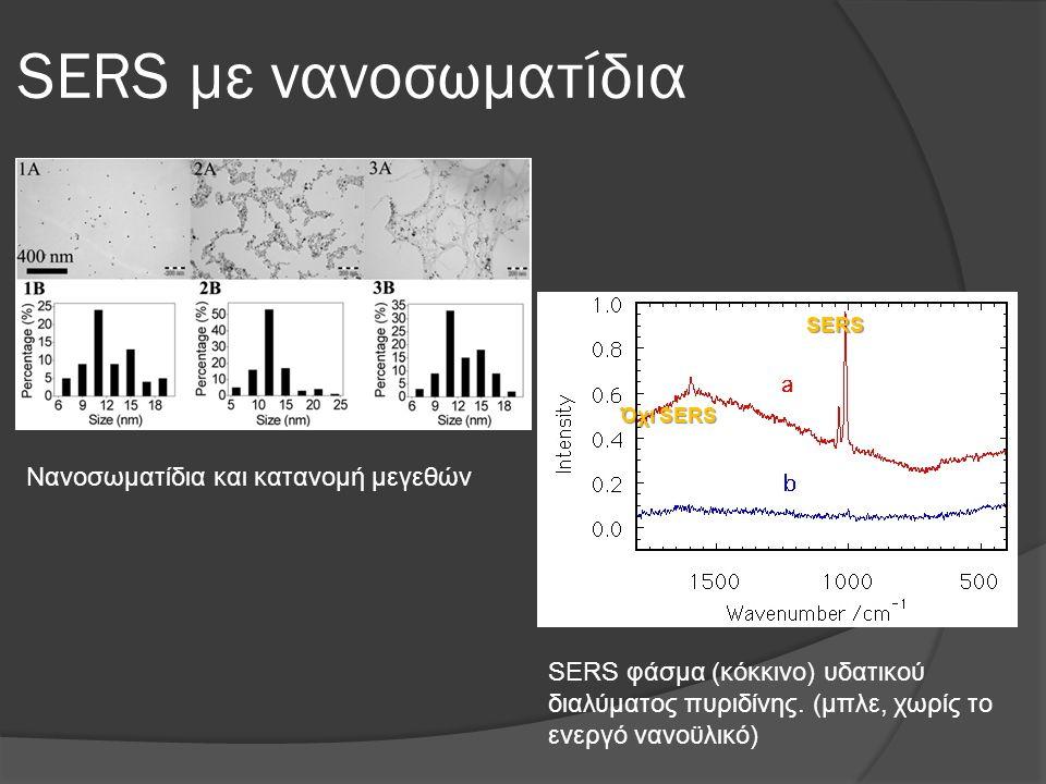 SERS με νανοσωματίδια SERS φάσμα (κόκκινο) υδατικού διαλύματος πυριδίνης. (μπλε, χωρίς το ενεργό νανοϋλικό) SERS Όχι SERS Νανοσωματίδια και κατανομή μ
