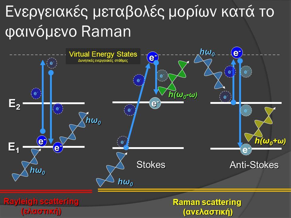 Ενεργειακές μεταβολές μορίων κατά το φαινόμενο Raman Rayleigh scattering (ελαστική) Raman scattering (ανελαστική) E1E1E1E1 E2E2E2E2 e-e-e-e- hω0hω0hω0hω0 e-e- e-e- e-e- e-e-e-e- hω0hω0hω0hω0 e-e-e-e- e-e- e-e- e-e- e-e- Stokes e-e-e-e- hω0hω0hω0hω0 h(ω 0 - ω) e-e-e-e- e-e- e-e- hω0hω0hω0hω0 Anti-Stokes e-e- e-e- e-e- h(ω 0 + ω) Virtual Energy States Δυνητικές ενεργειακές στάθμες