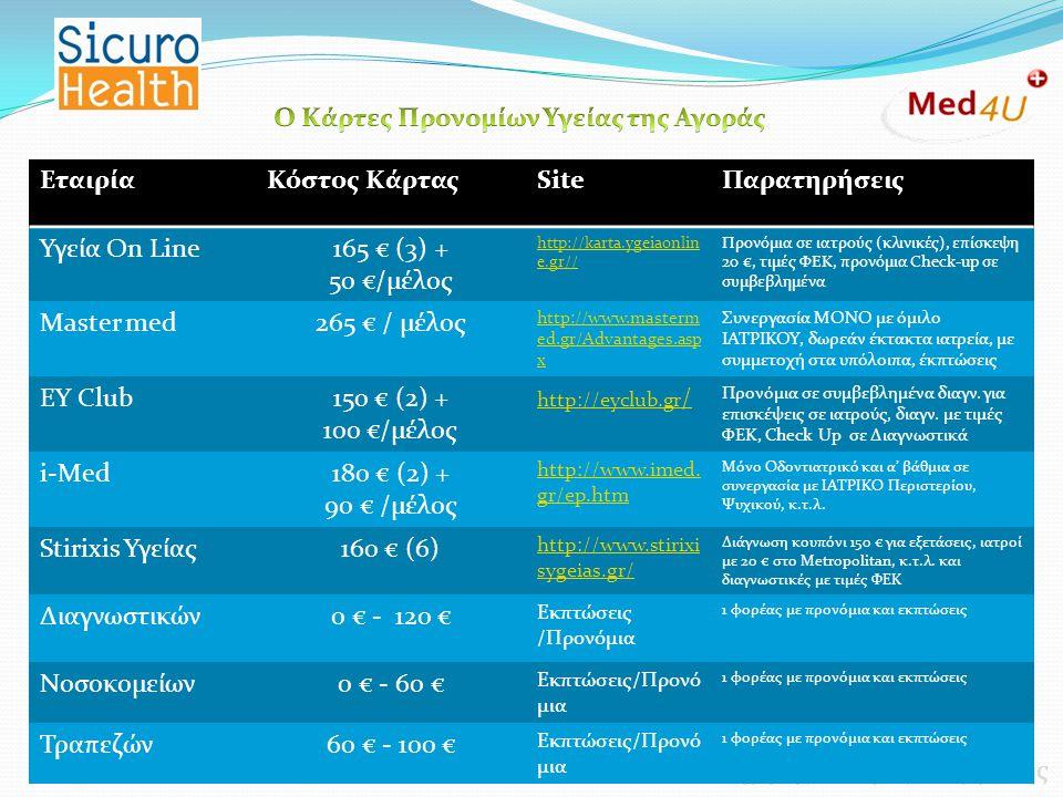 Εισηγητής: Σπύρος Γεωργιάδης ΕταιρίαΚόστος ΚάρταςSiteΠαρατηρήσεις Υγεία On Line165 € (3) + 50 €/μέλος http://karta.ygeiaonlin e.gr// Προνόμια σε ιατρο