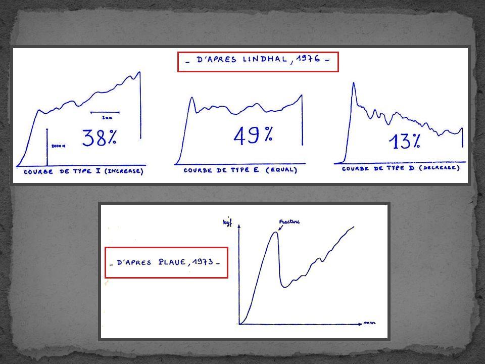  Τα οπίσθια στοιχεία δεν φέρουν πάνω από 1/3 της δύναμης υπό φυσιολογικές συνθήκες, ρόλο παίζει το πάχος του δίσκου Συμπίεση