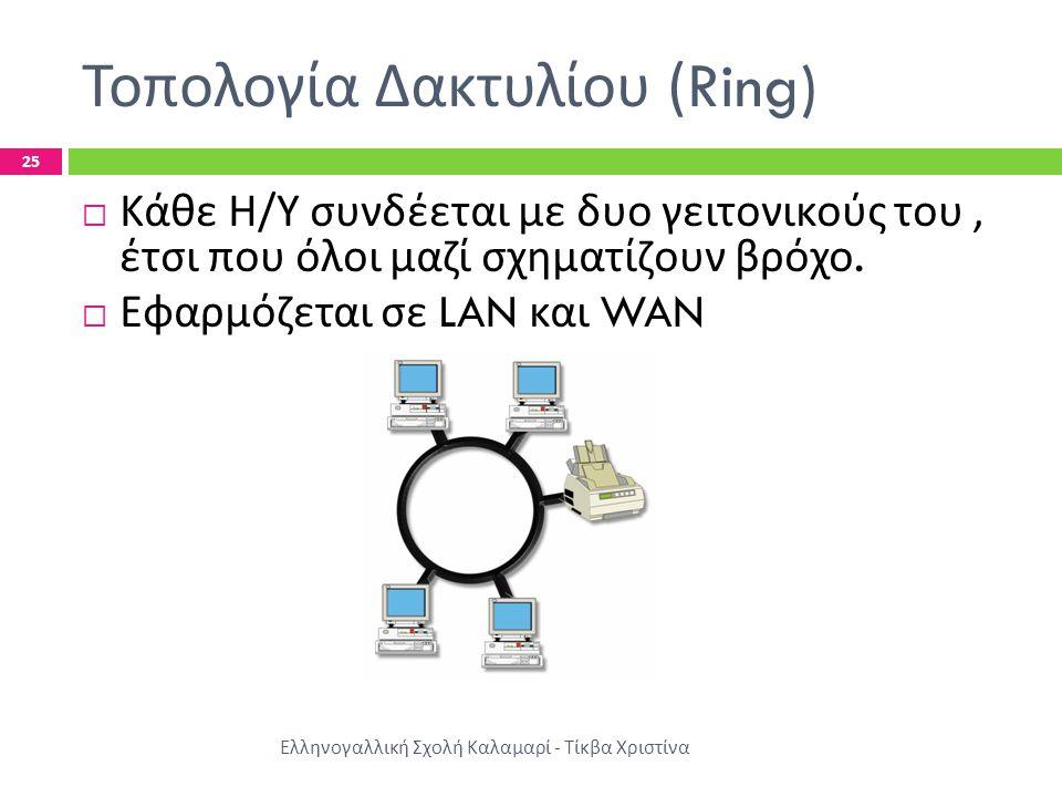 Τοπολογία Δακτυλίου (Ring) Ελληνογαλλική Σχολή Καλαμαρί - Τίκβα Χριστίνα 25  Κάθε Η / Υ συνδέεται με δυο γειτονικούς του, έτσι που όλοι μαζί σχηματίζ